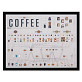 Coffee Chart